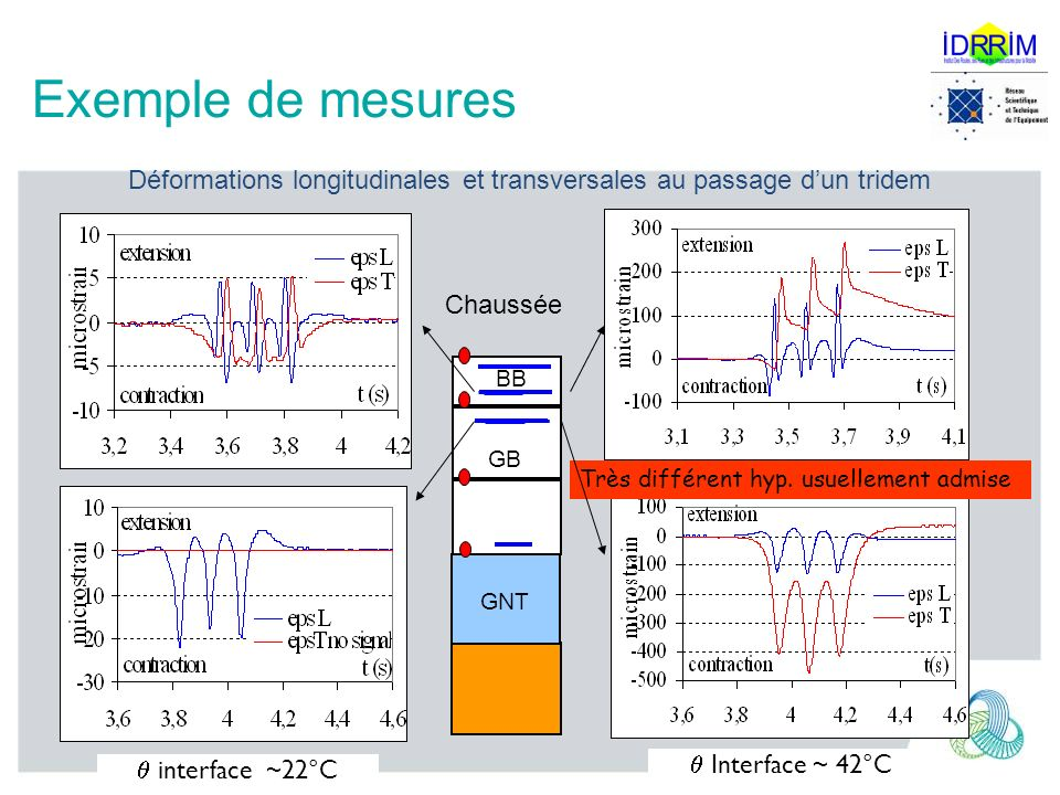 Exemple de mesures Déformations longitudinales et transversales au passage d'un tridem.  interface ~22°C.