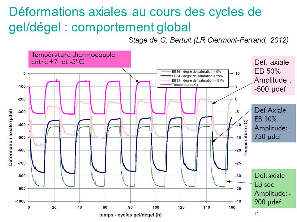 Déformations axiales au cours des cycles de gel/dégel : comportement global