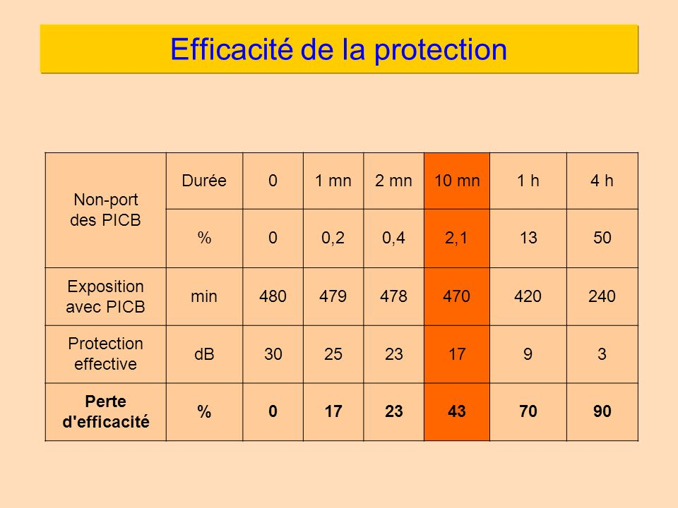 Efficacité de la protection