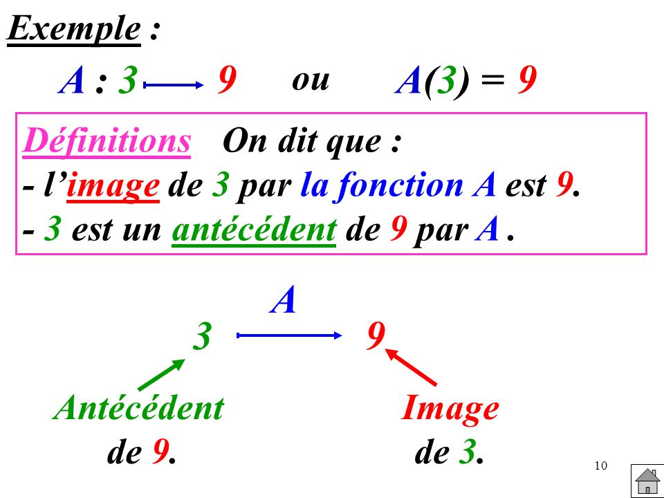 A : 3 9 A(3) = 9 A 3 9 Exemple : ou Définitions On dit que :