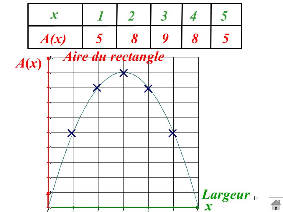5 8 9 x A(x) Aire du rectangle A(x)      Largeur x