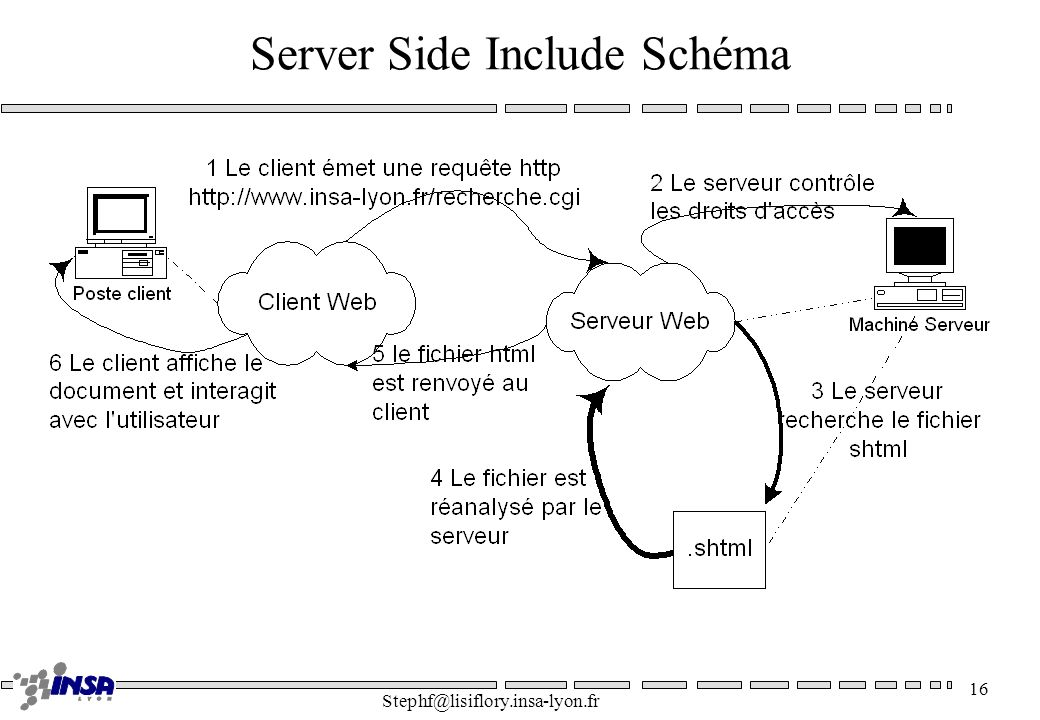 Server Side Include Schéma