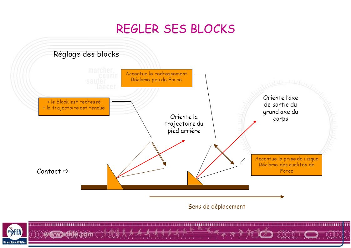 REGLER SES BLOCKS Réglage des blocks Contact 