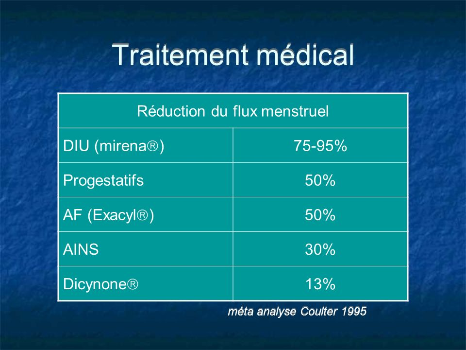 Réduction du flux menstruel