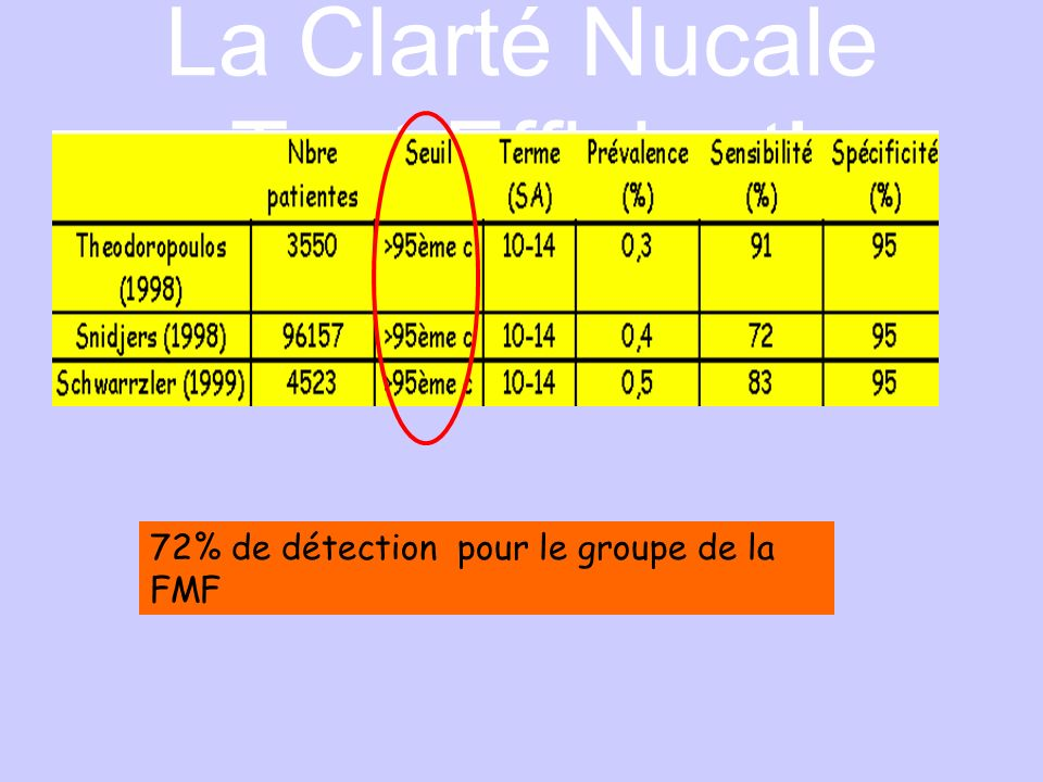 La Clarté Nucale Test Efficient!