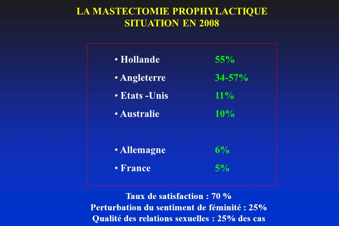 LA MASTECTOMIE PROPHYLACTIQUE SITUATION EN 2008
