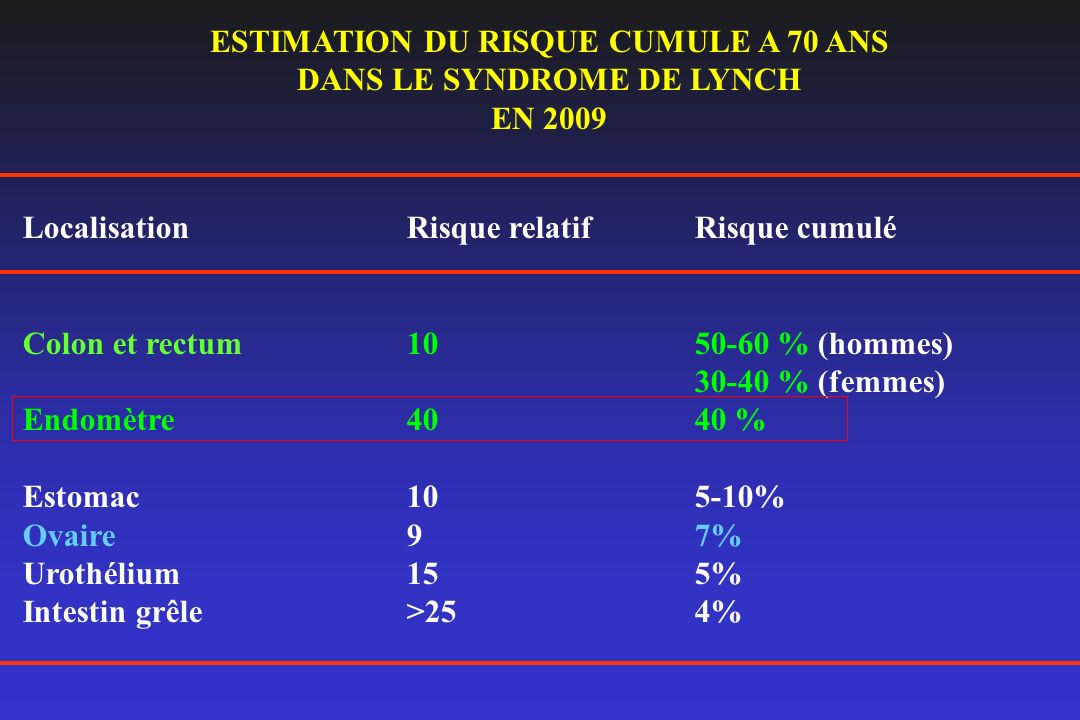 ESTIMATION DU RISQUE CUMULE A 70 ANS DANS LE SYNDROME DE LYNCH
