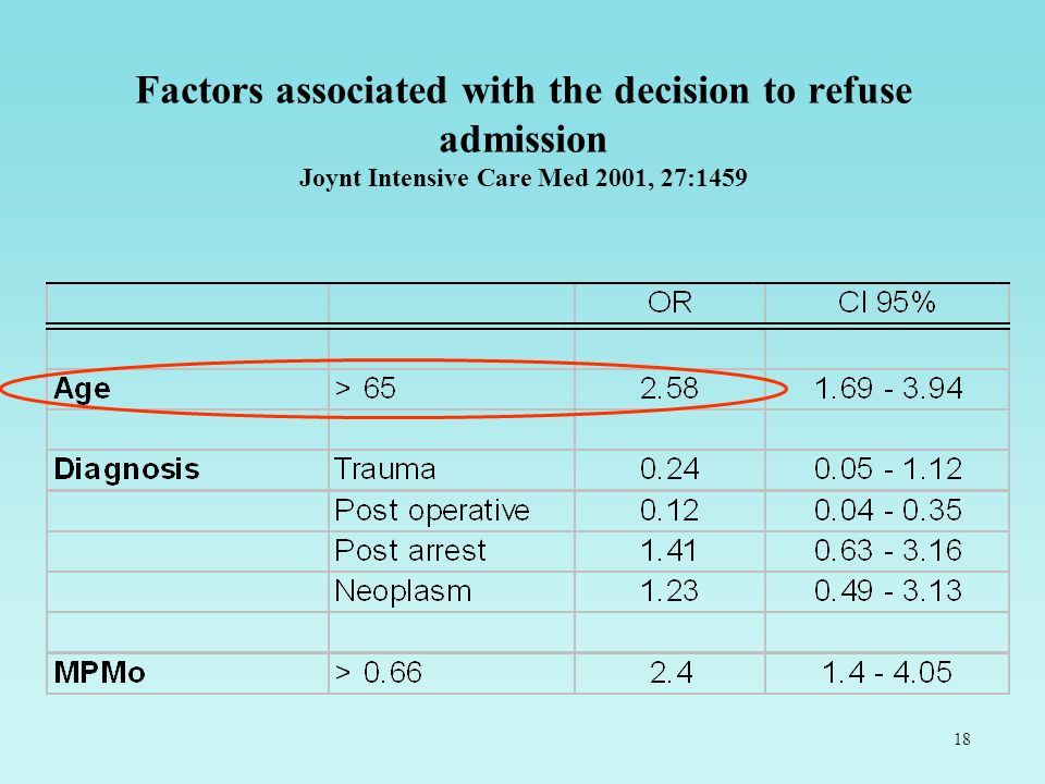 Factors associated with the decision to refuse admission Joynt Intensive Care Med 2001, 27:1459