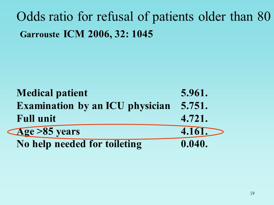 Odds ratio for refusal of patients older than 80 Garrouste ICM 2006, 32: 1045 Medical patient 5.961.