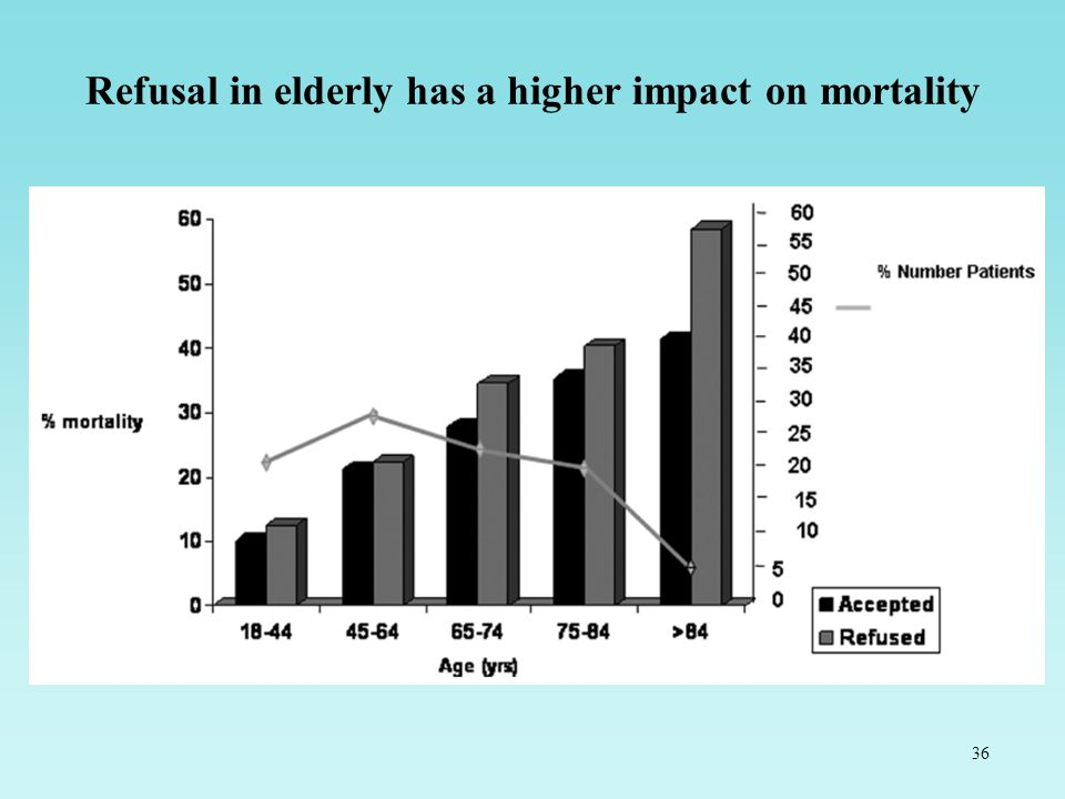 Refusal in elderly has a higher impact on mortality