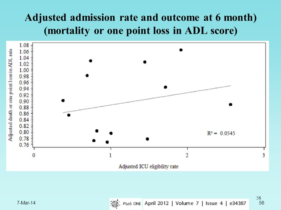 Adjusted admission rate and outcome at 6 month) (mortality or one point loss in ADL score)