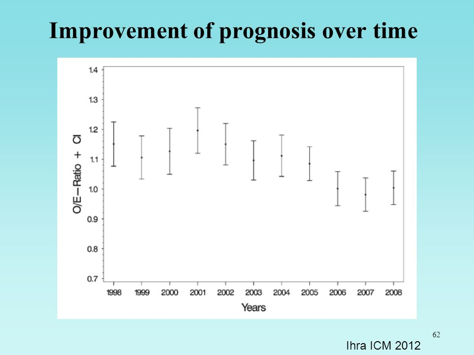 Improvement of prognosis over time