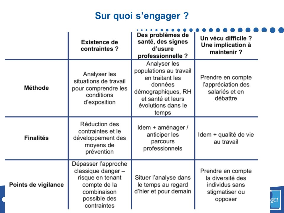 Sur quoi s'engager