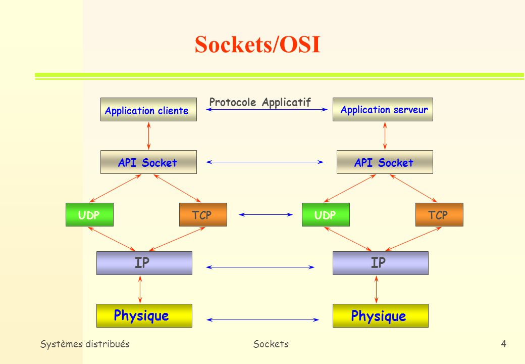 Sockets/OSI IP IP Physique Physique Protocole Applicatif API Socket