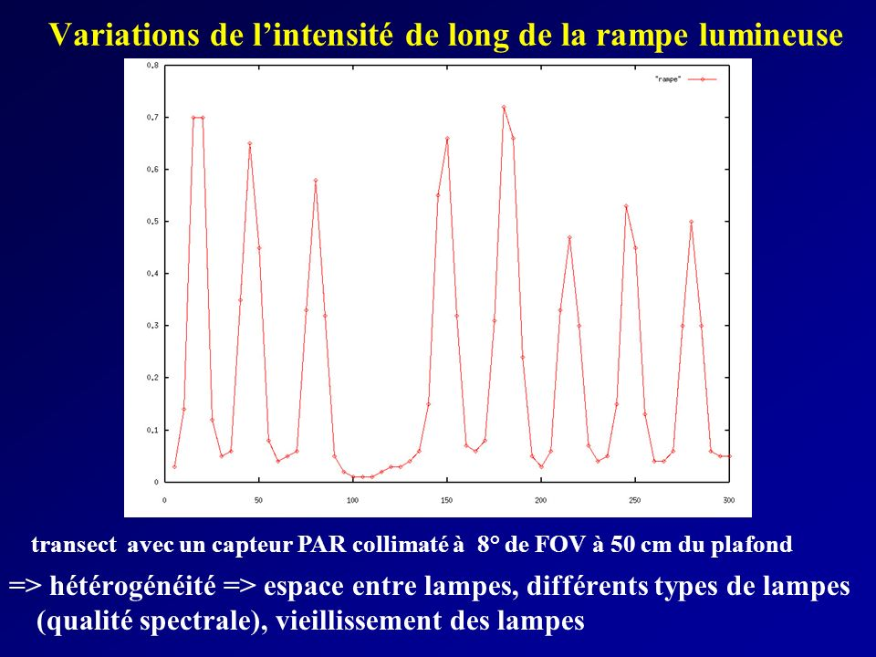 Variations de l'intensité de long de la rampe lumineuse