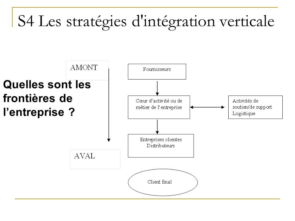 """Résultat de recherche d'images pour """"stratégie d'intégration verticale"""""""