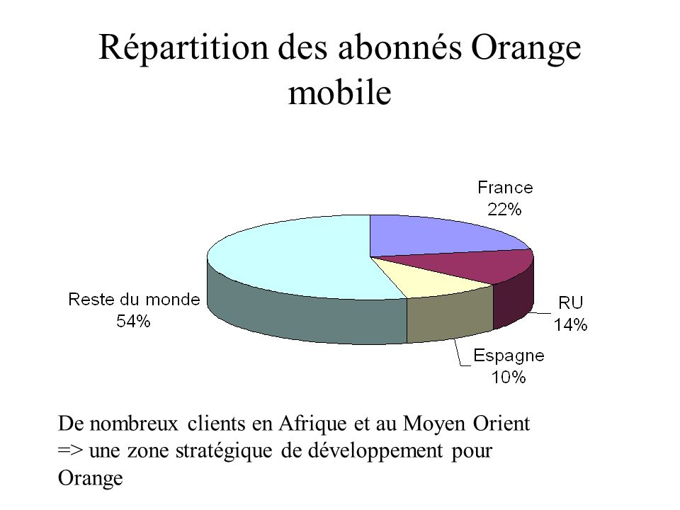 Répartition des abonnés Orange mobile