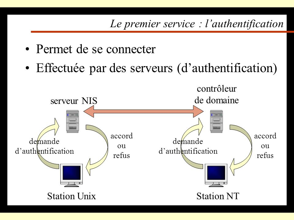 Le premier service : l'authentification