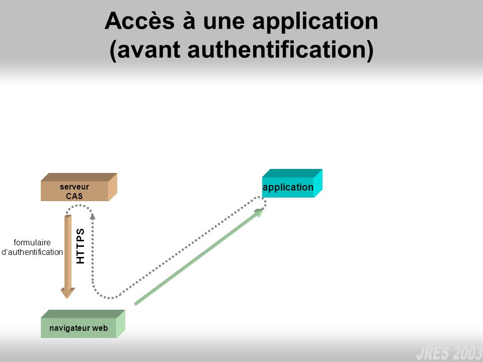 Accès à une application (avant authentification)