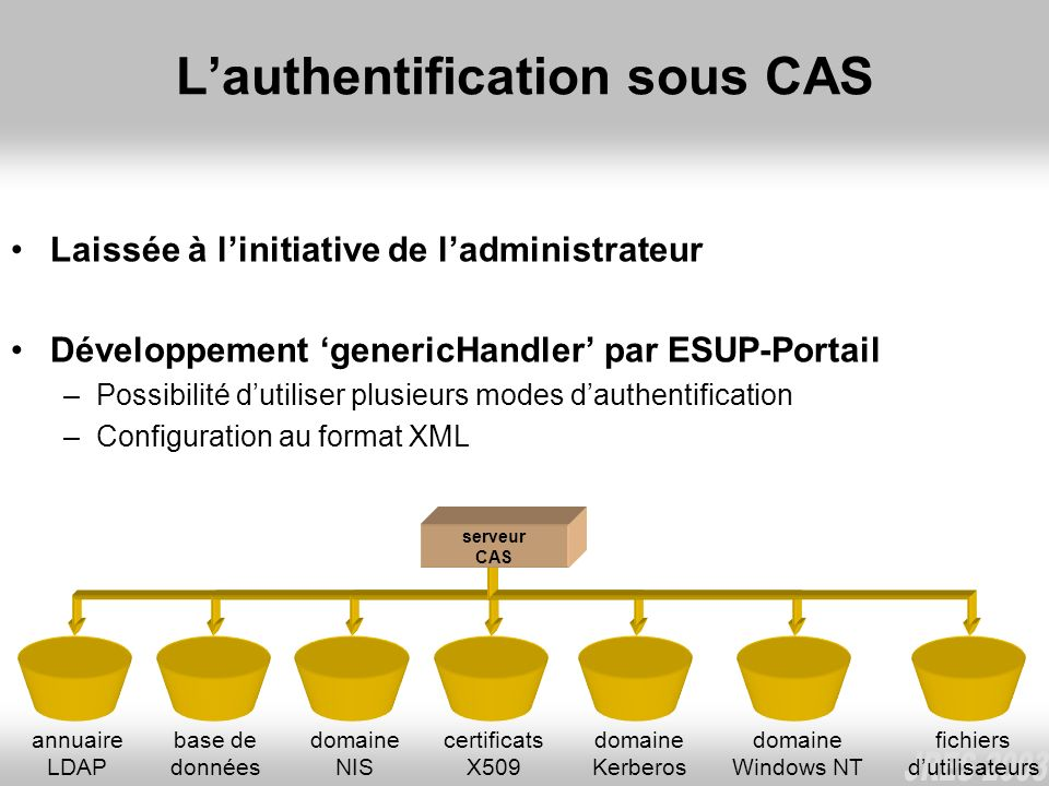 L'authentification sous CAS