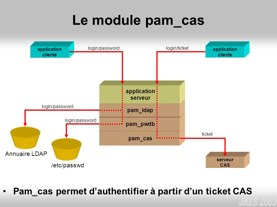 Le module pam_cas login/password. login/ticket. application cliente. application cliente. application.