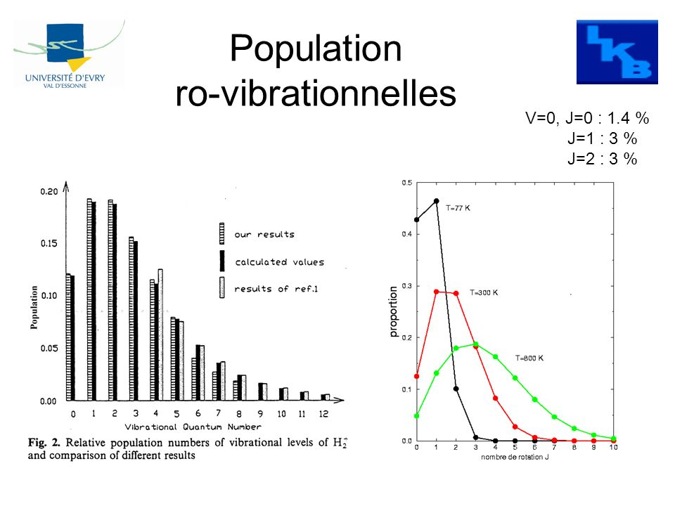 Population ro-vibrationnelles
