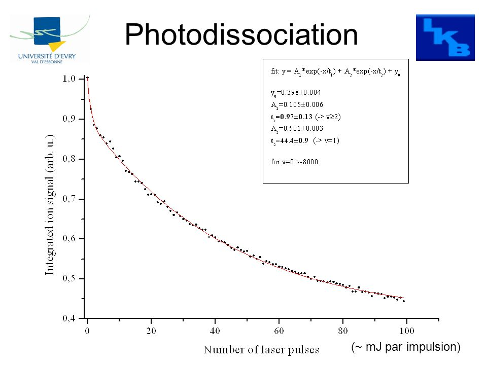 Photodissociation (~ mJ par impulsion)