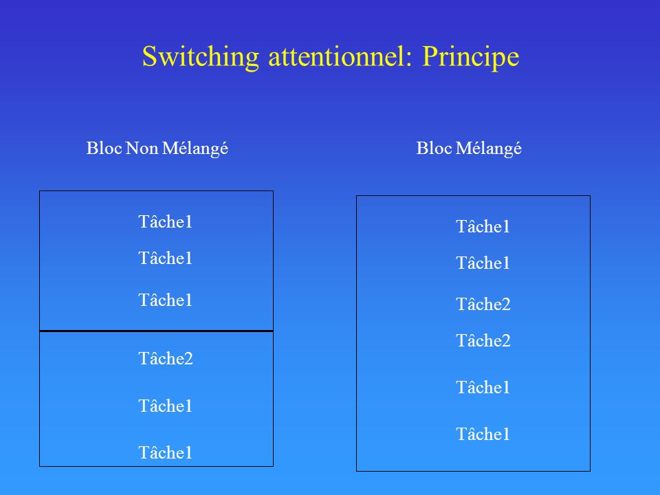 Switching attentionnel: Principe