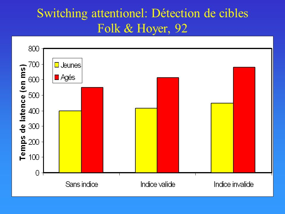 Switching attentionel: Détection de cibles Folk & Hoyer, 92