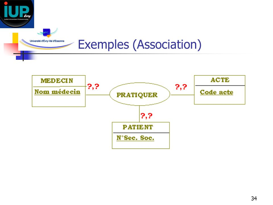 Exemples (Association)