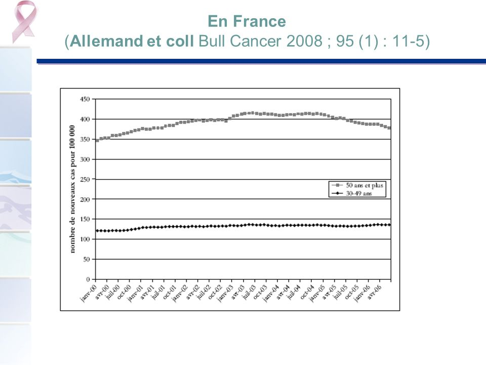 En France (Allemand et coll Bull Cancer 2008 ; 95 (1) : 11-5)