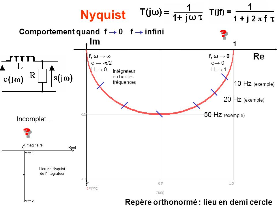 Nyquist Comportement quand f  0 f  infini