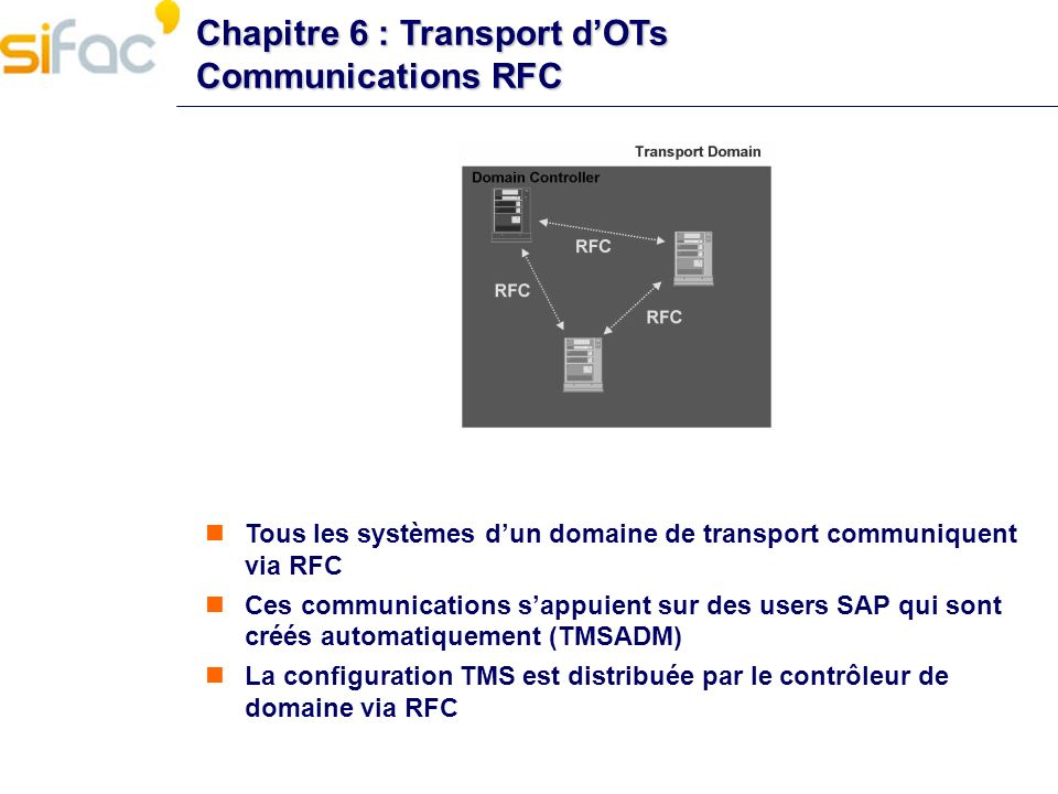 Chapitre 6 : Transport d'OTs Communications RFC