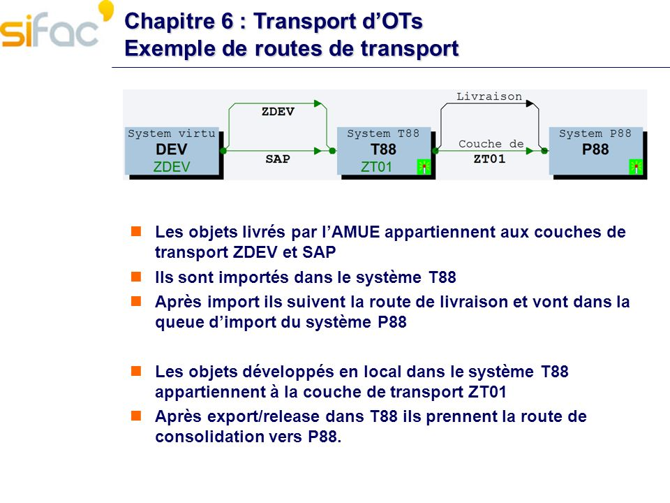 Chapitre 6 : Transport d'OTs Exemple de routes de transport