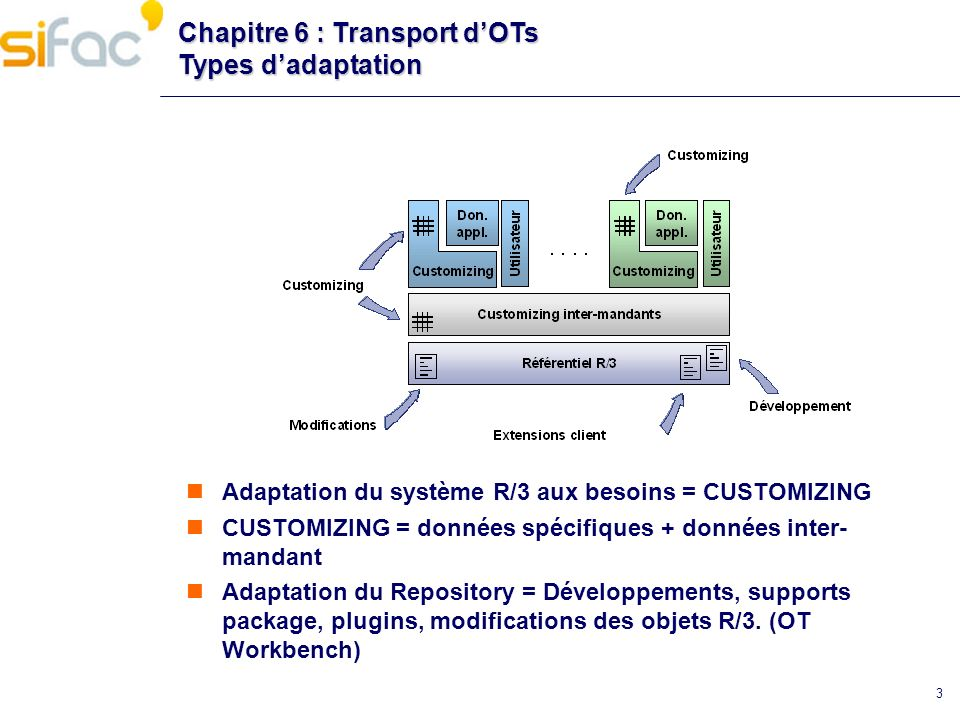 Chapitre 6 : Transport d'OTs Types d'adaptation