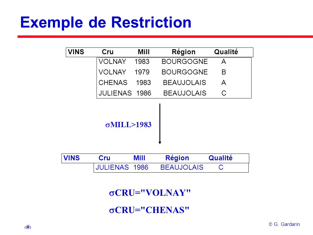 Exemple de Restriction