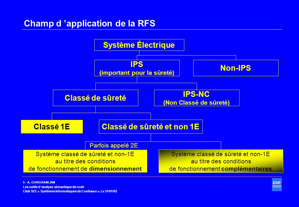Champ d 'application de la RFS