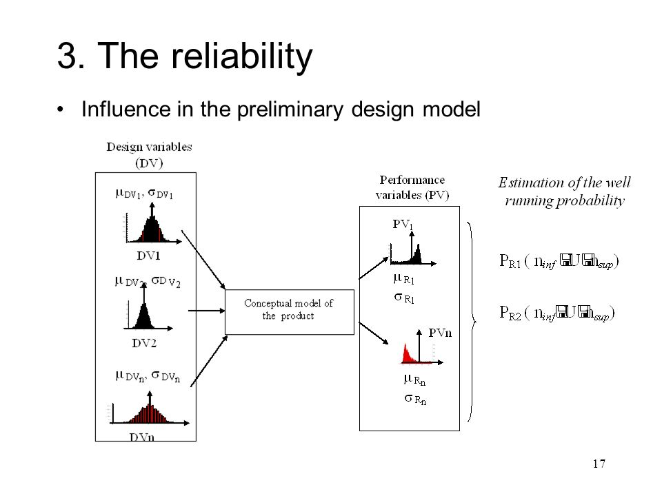3. The reliability Influence in the preliminary design model