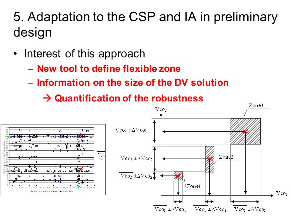 5. Adaptation to the CSP and IA in preliminary design
