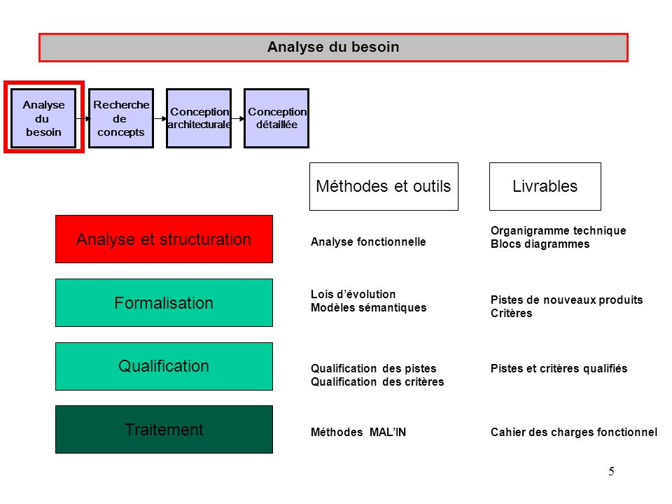 Analyse et structuration