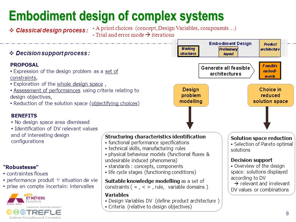 Design problem modelling Choice in reduced solution space