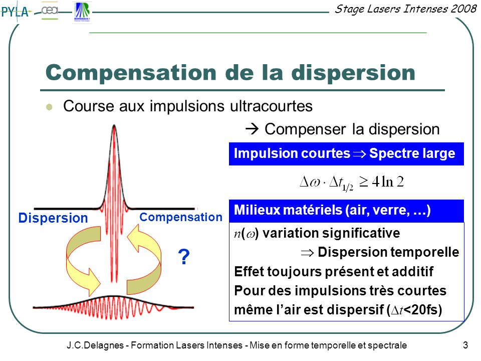 Compensation de la dispersion
