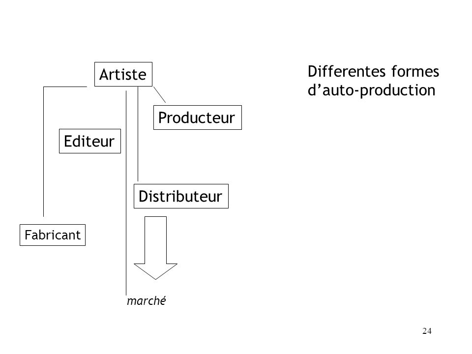 Differentes formes Artiste d'auto-production Producteur Editeur