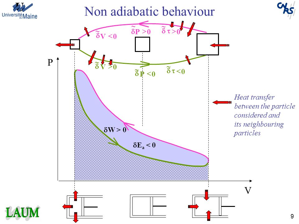 Non adiabatic behaviour