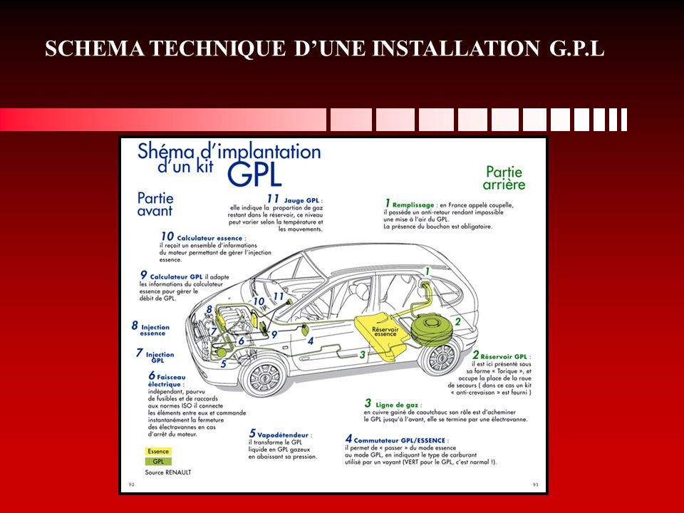 voiture essence gpl