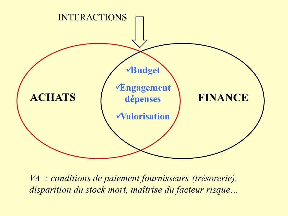 ACHATS FINANCE INTERACTIONS Budget Engagement dépenses Valorisation