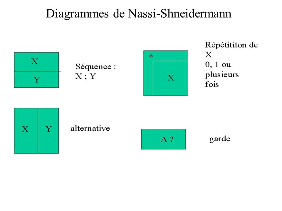 Diagrammes de Nassi-Shneidermann