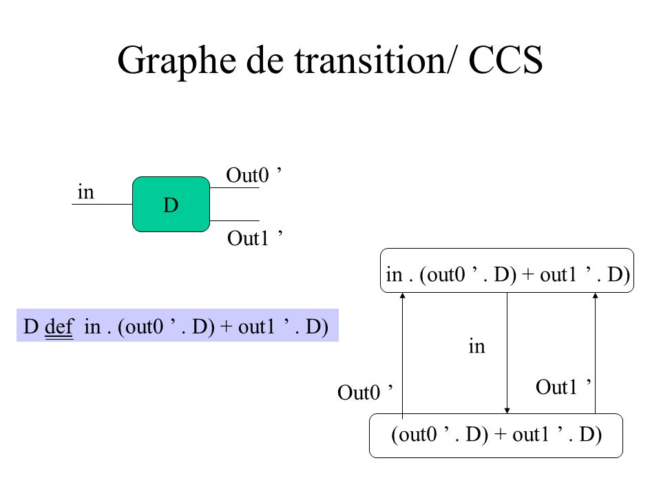 Graphe de transition/ CCS