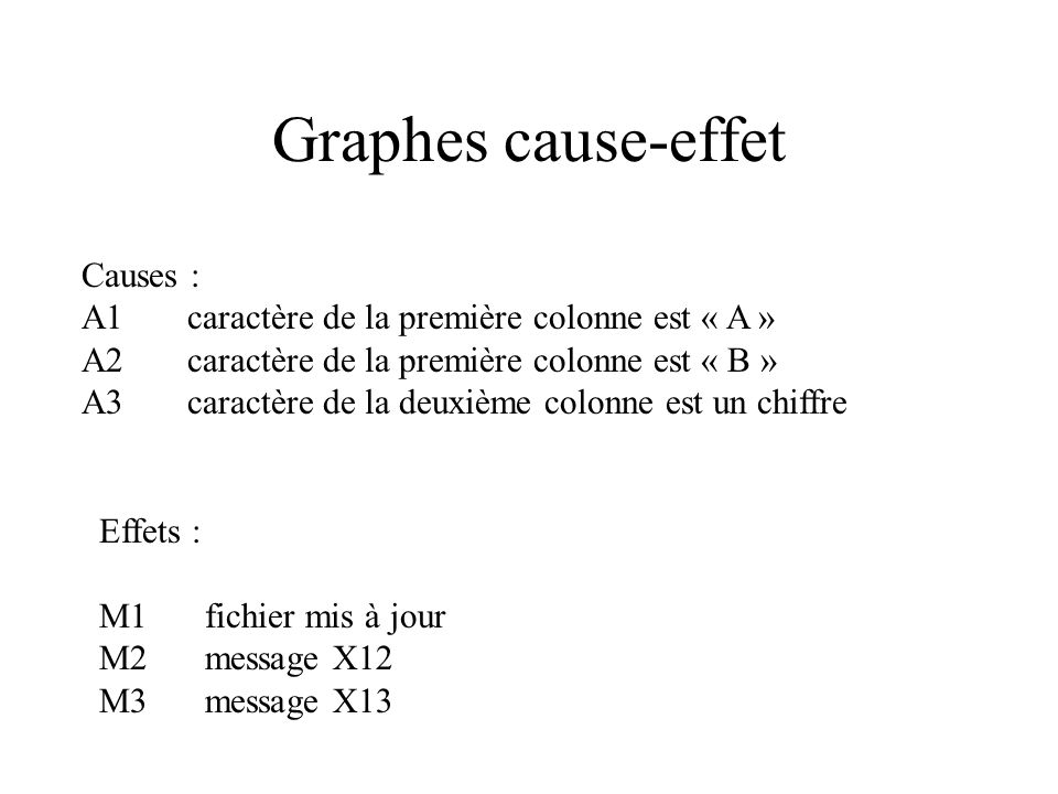 Graphes cause-effet Causes :