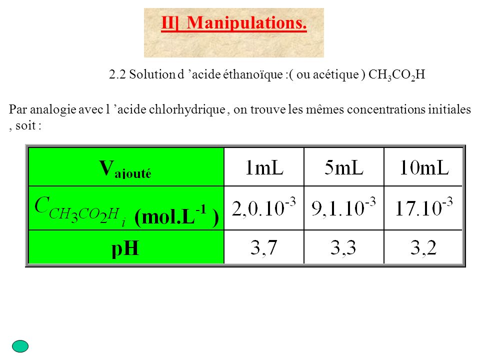 II] Manipulations. 2.2 Solution d 'acide éthanoïque :( ou acétique ) CH3CO2H.